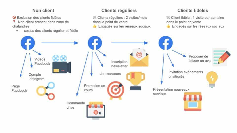 acquisition marketing digital commerce.jpg