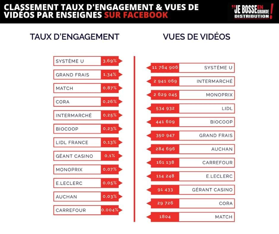 facebook classement engagement video grande distribution avril