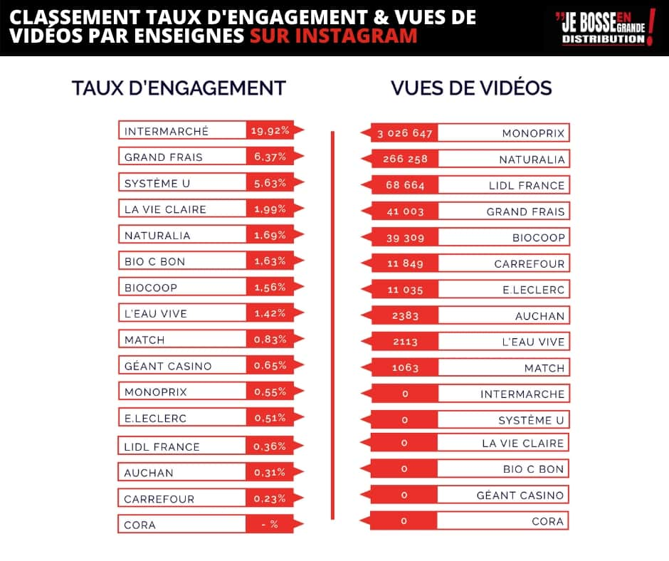 instagram classement engagement video grande distribution avril